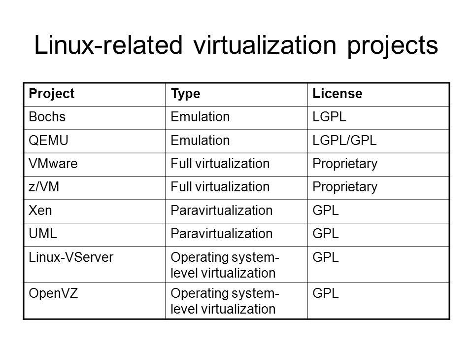 Linux-related virtualization projects ProjectTypeLicense BochsEmulationLGPL QEMUEmulationLGPL/GPL VMwareFull virtualizationProprietary z/VMFull virtualizationProprietary XenParavirtualizationGPL UMLParavirtualizationGPL Linux-VServerOperating system- level virtualization GPL OpenVZOperating system- level virtualization GPL