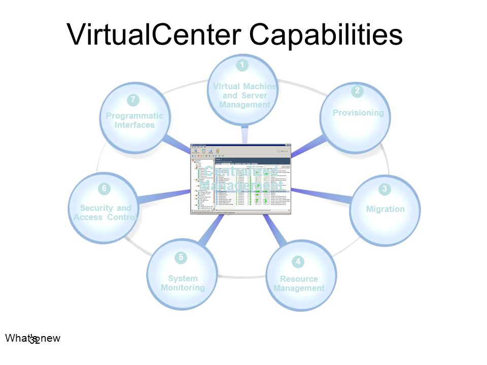 32 7 Programmatic Interfaces Virtual Machine and Server Management 1 Provisioning 2 Migration 3 Resource Management 4 System Monitoring 5 Security and