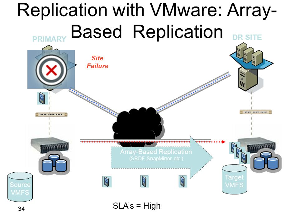 34 Replication with VMware: Array- Based Replication WAN or Dark Fiber WAN or Dark Fiber Array-Based Replication (SRDF, SnapMirror, etc.) PRIMARY DR S