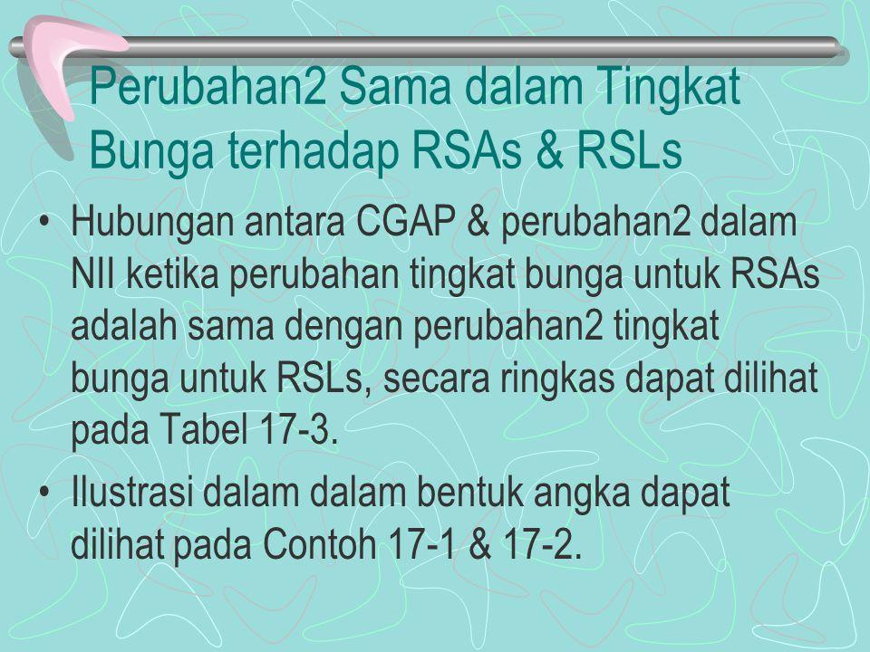 Perubahan2 Sama dalam Tingkat Bunga terhadap RSAs & RSLs Hubungan antara CGAP & perubahan2 dalam NII ketika perubahan tingkat bunga untuk RSAs adalah