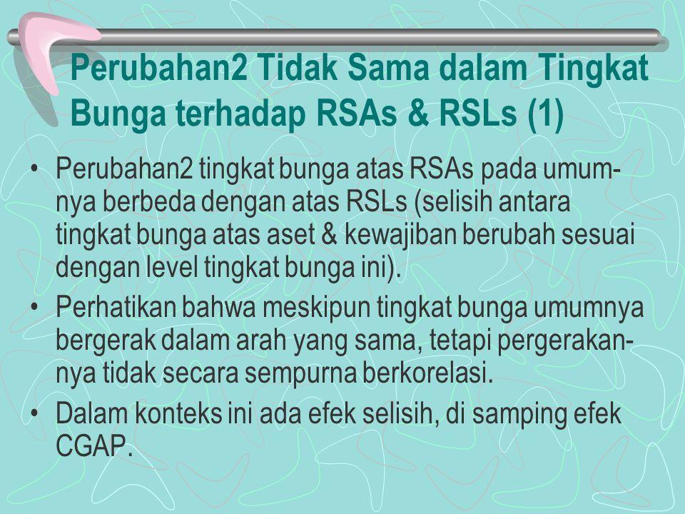 Perubahan2 Tidak Sama dalam Tingkat Bunga terhadap RSAs & RSLs (1) Perubahan2 tingkat bunga atas RSAs pada umum- nya berbeda dengan atas RSLs (selisih