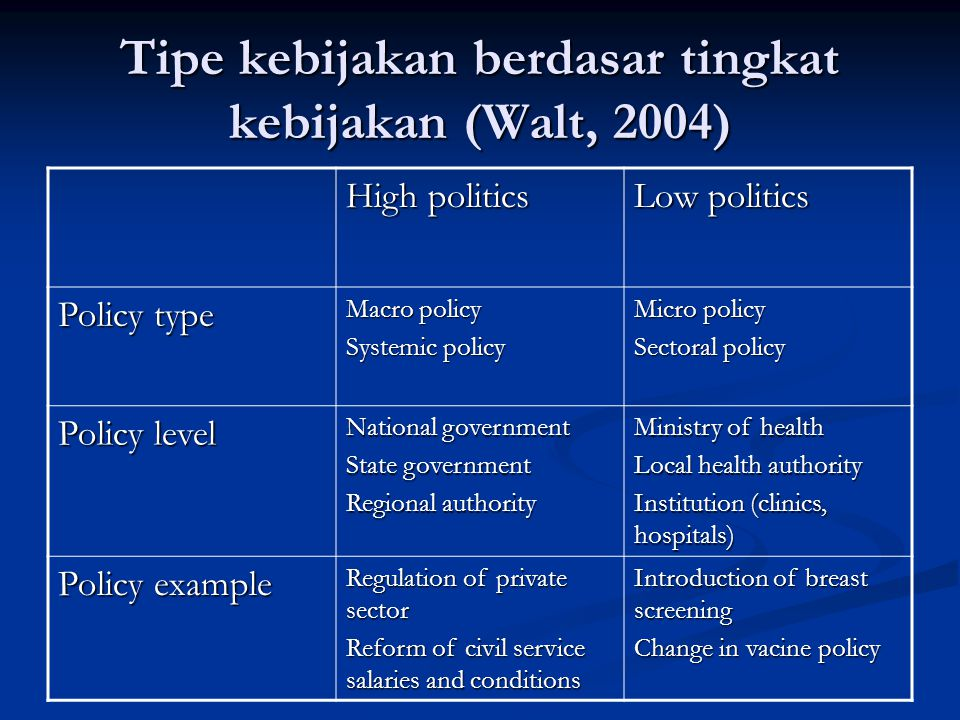 Tipe kebijakan berdasar tingkat kebijakan (Walt, 2004) High politics Low politics Policy type Macro policy Systemic policy Micro policy Sectoral policy Policy level National government State government Regional authority Ministry of health Local health authority Institution (clinics, hospitals) Policy example Regulation of private sector Reform of civil service salaries and conditions Introduction of breast screening Change in vacine policy