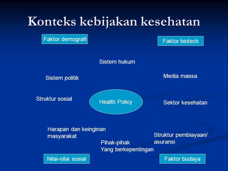 Konteks kebijakan kesehatan Health Policy Sistem hukum Media massa Sektor kesehatan Struktur pembiayaan/ asuransi Pihak-pihak Yang berkepentingan Harapan dan keinginan masyarakat Struktur sosial Sistem politik Faktor demografi Faktor budaya Faktor biotech Nilai-nilai sosial