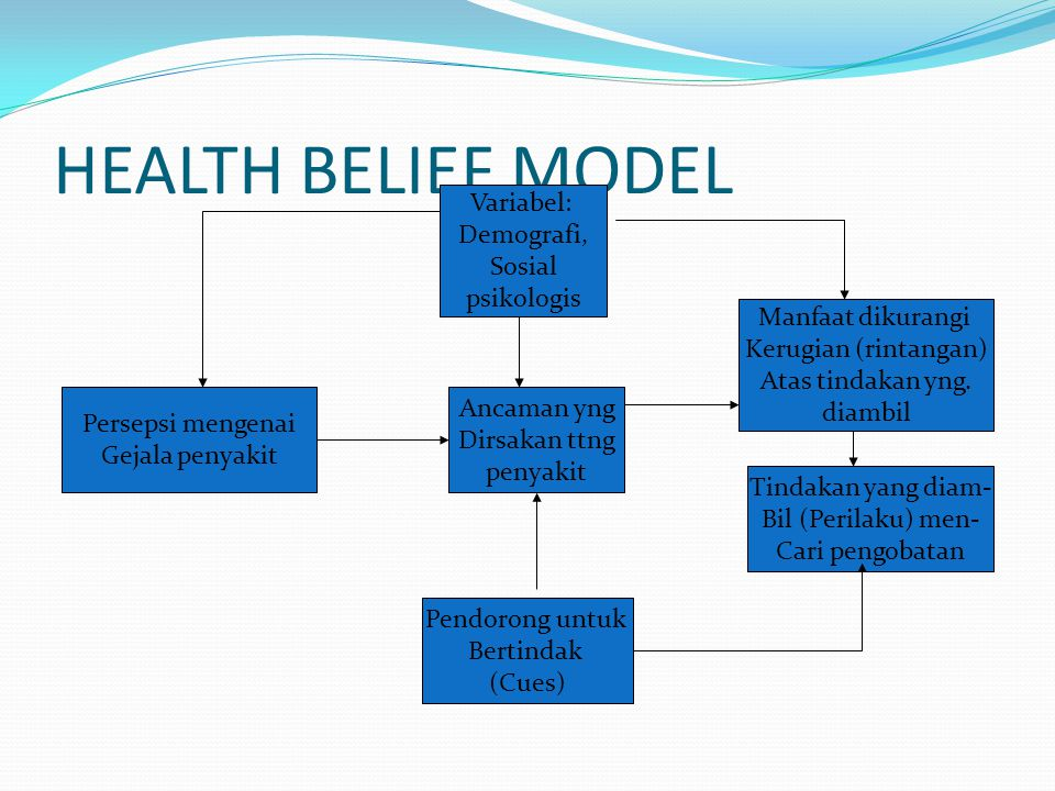 HEALTH BELIEF MODEL Variabel: Demografi, Sosial psikologis Ancaman yng Dirsakan ttng penyakit Pendorong untuk Bertindak (Cues) Persepsi mengenai Gejal