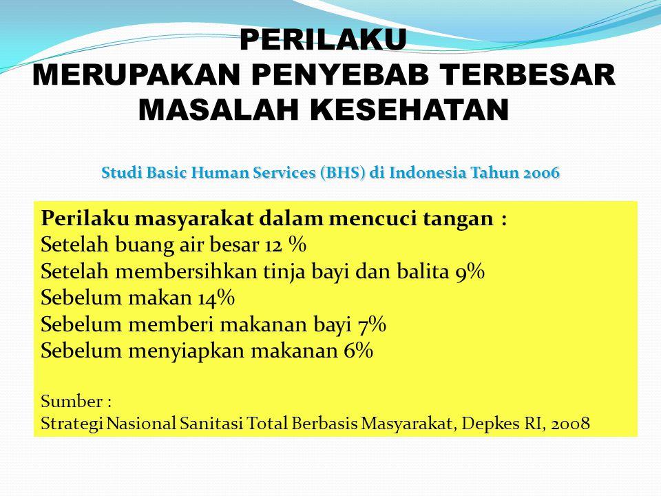PERILAKU MERUPAKAN PENYEBAB TERBESAR MASALAH KESEHATAN Perilaku masyarakat dalam mencuci tangan : Setelah buang air besar 12 % Setelah membersihkan ti