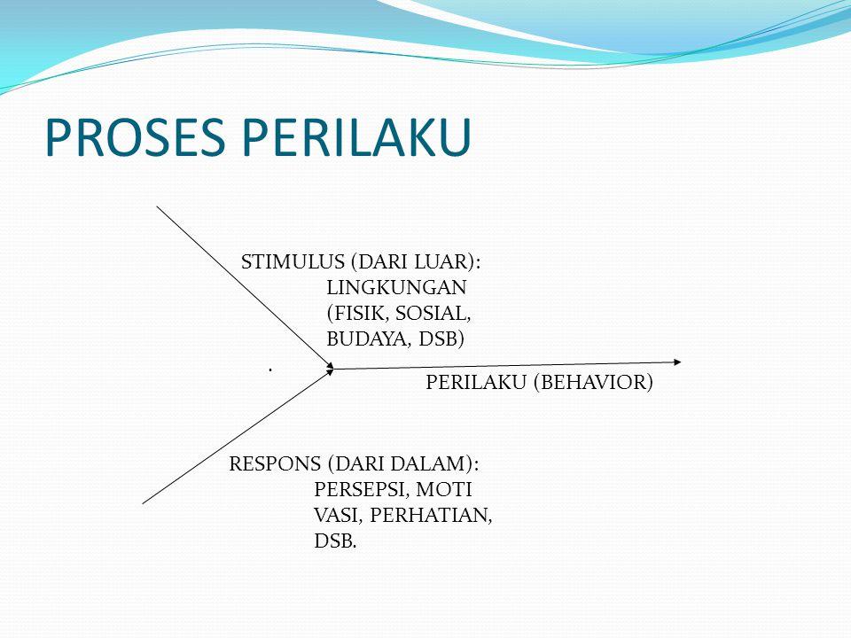 PROSES PERILAKU STIMULUS (DARI LUAR): LINGKUNGAN (FISIK, SOSIAL, BUDAYA, DSB). RESPONS (DARI DALAM): PERSEPSI, MOTI VASI, PERHATIAN, DSB. PERILAKU (BE