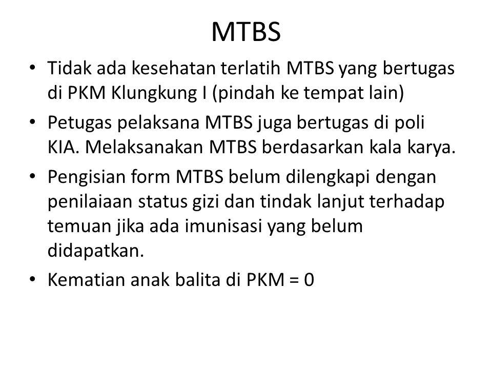 MTBS Tidak ada kesehatan terlatih MTBS yang bertugas di PKM Klungkung I (pindah ke tempat lain) Petugas pelaksana MTBS juga bertugas di poli KIA. Mela