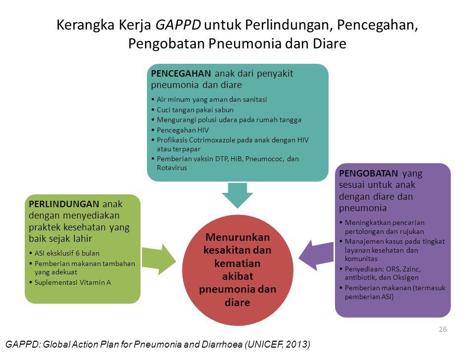 Kerangka Kerja GAPPD untuk Perlindungan, Pencegahan, Pengobatan Pneumonia dan Diare Menurunkan kesakitan dan kematian akibat pneumonia dan diare PERLI