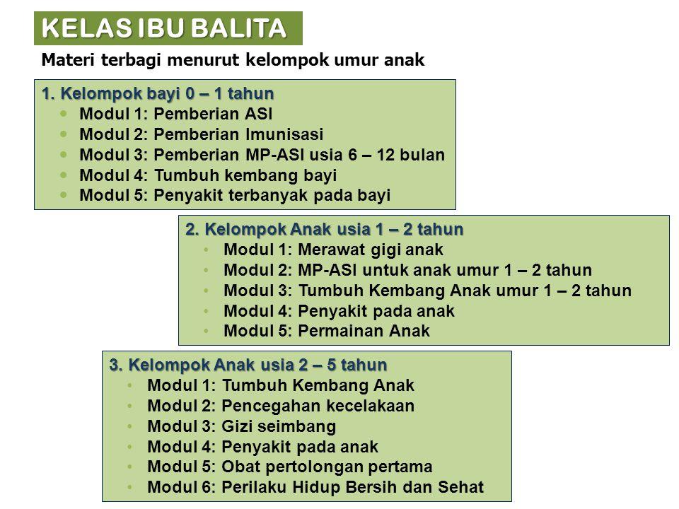 KELAS IBU BALITA Materi terbagi menurut kelompok umur anak 1. Kelompok bayi 0 – 1 tahun Modul 1: Pemberian ASI Modul 2: Pemberian Imunisasi Modul 3: P