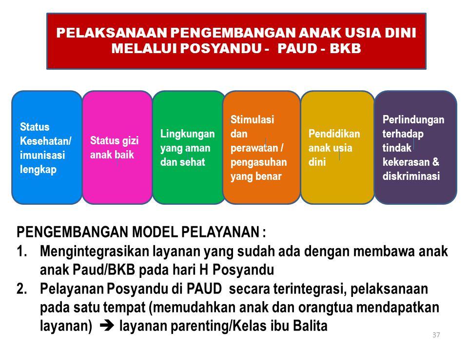 PELAKSANAAN PENGEMBANGAN ANAK USIA DINI MELALUI POSYANDU - PAUD - BKB Status Kesehatan/ imunisasi lengkap Status gizi anak baik Lingkungan yang aman d