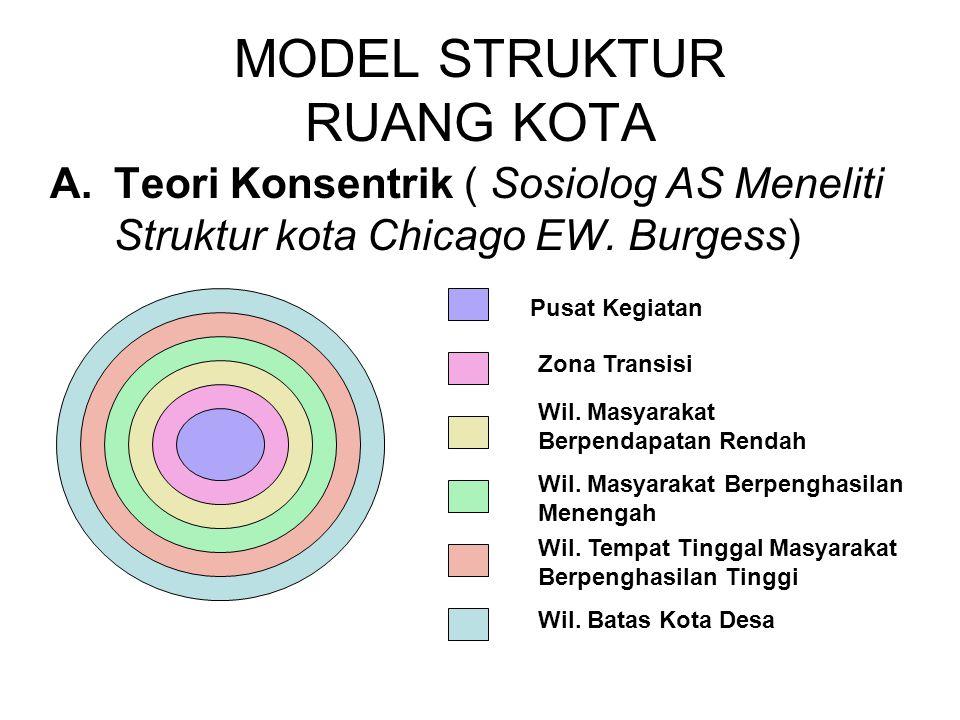 MODEL STRUKTUR RUANG KOTA A.Teori Konsentrik ( Sosiolog AS Meneliti Struktur kota Chicago EW. Burgess) Wil. Masyarakat Berpenghasilan Menengah Pusat K