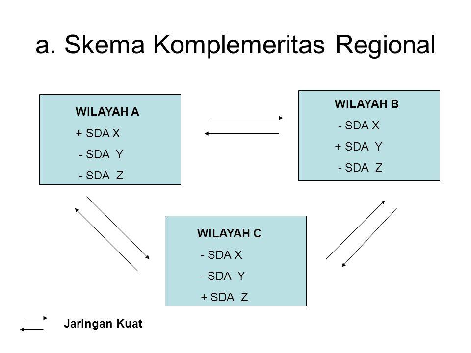 a. Skema Komplemeritas Regional WILAYAH C - SDA X - SDA Y + SDA Z WILAYAH B - SDA X + SDA Y - SDA Z WILAYAH A + SDA X - SDA Y - SDA Z Jaringan Kuat