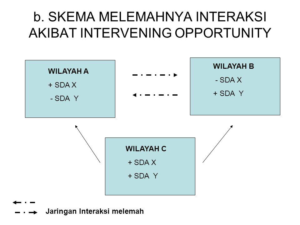 b. SKEMA MELEMAHNYA INTERAKSI AKIBAT INTERVENING OPPORTUNITY WILAYAH B - SDA X + SDA Y WILAYAH A + SDA X - SDA Y WILAYAH C + SDA X + SDA Y Jaringan In