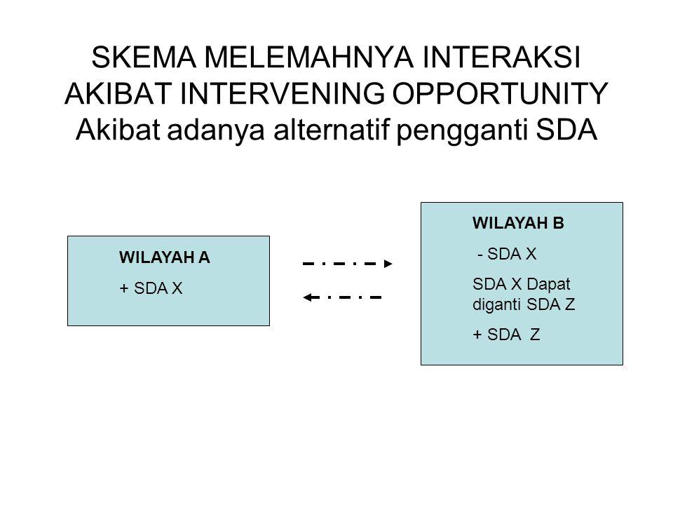 SKEMA MELEMAHNYA INTERAKSI AKIBAT INTERVENING OPPORTUNITY Akibat adanya alternatif pengganti SDA WILAYAH A + SDA X WILAYAH B - SDA X SDA X Dapat diganti SDA Z + SDA Z