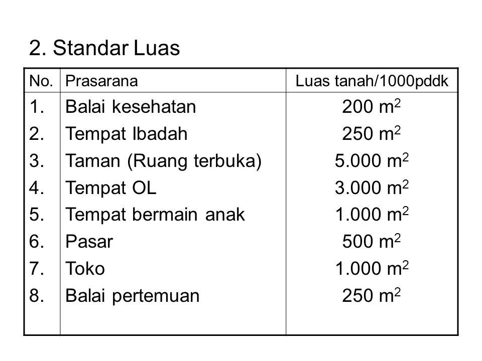 2.Standar Luas No.PrasaranaLuas tanah/1000pddk 1.