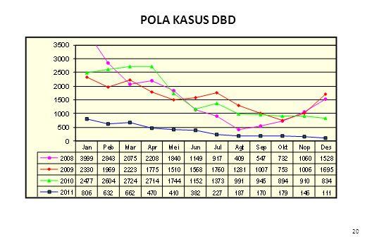 POLA KASUS DBD Data s.d. September 2011 20