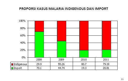 PROPORSI KASUS MALARIA INDIGENOUS DAN IMPORT 21