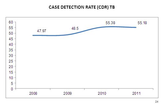 CASE DETECTION RATE (CDR) TB 24