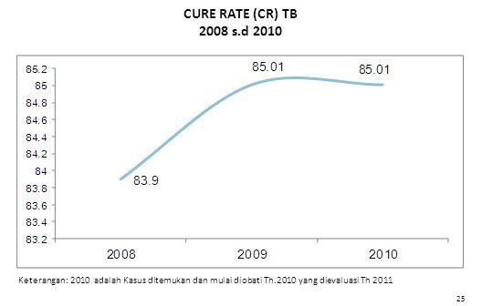 CURE RATE (CR) TB 2008 s.d 2010 Keterangan: 2010 adalah Kasus ditemukan dan mulai diobati Th.2010 yang dievaluasi Th 2011 25