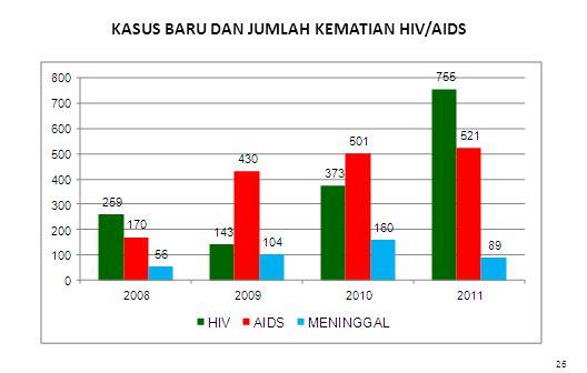 KASUS BARU DAN JUMLAH KEMATIAN HIV/AIDS 26
