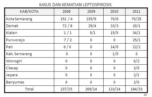 KASUS DAN KEMATIAN LEPTOSPIROSIS KAB/KOTA2008200920102011 Kota Semarang151 / 4235/970/670/25 Demak 72 / 8 29/433/320/1 Klaten 1 / 1 5/115/534/1 Purworejo 7 / 20025/1 Pati 6 / 0014/022/2 Kab.