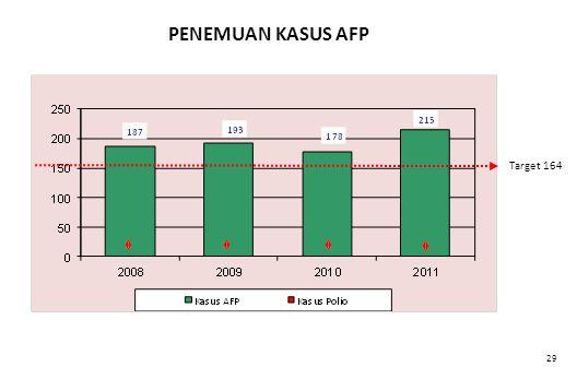 Data s.d Sep. 2011 PENEMUAN KASUS AFP Target 164 29