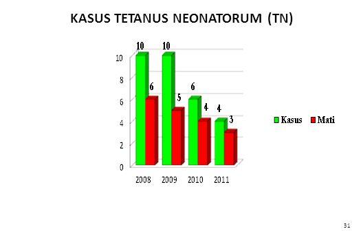 KASUS TETANUS NEONATORUM (TN) 74 31