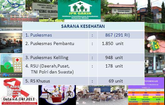 86 7 Data s.d.Okt 2011 SARANA KESEHATAN 1. Puskesmas: 867 (291 RI) 2.