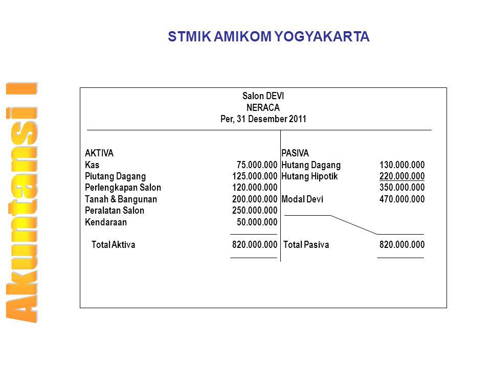 STMIK AMIKOM YOGYAKARTA Salon DEVI NERACA Per, 31 Desember 2011 AKTIVAPASIVA Kas 75.000.000Hutang Dagang130.000.000 Piutang Dagang 125.000.000Hutang H