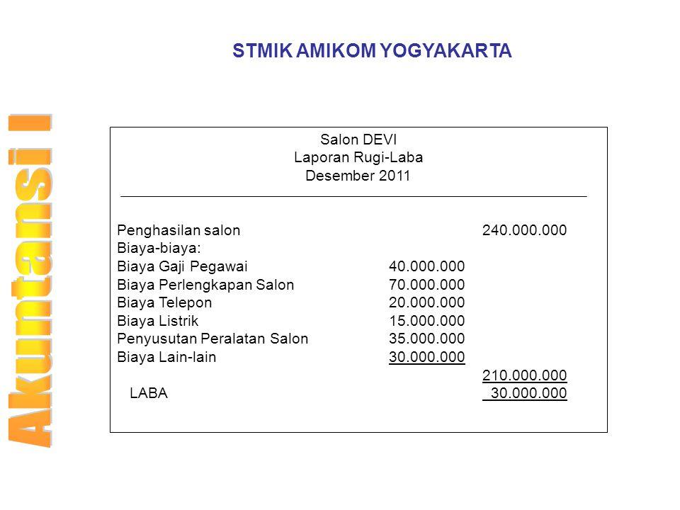 STMIK AMIKOM YOGYAKARTA Salon DEVI Laporan Rugi-Laba Desember 2011 Penghasilan salon 240.000.000 Biaya-biaya: Biaya Gaji Pegawai40.000.000 Biaya Perle