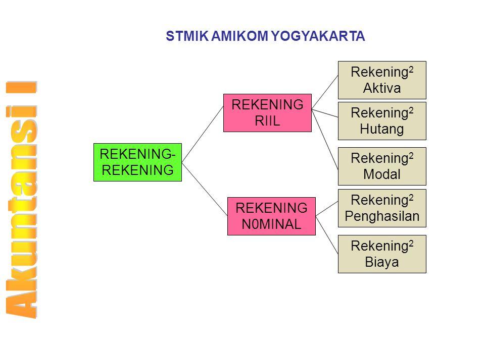 STMIK AMIKOM YOGYAKARTA REKENING- REKENING REKENING RIIL REKENING N0MINAL Rekening 2 Aktiva Rekening 2 Hutang Rekening 2 Modal Rekening 2 Penghasilan