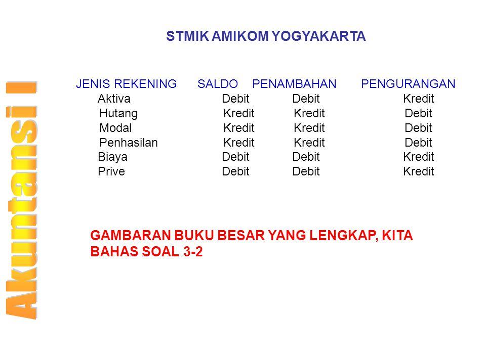 STMIK AMIKOM YOGYAKARTA JENIS REKENING SALDO PENAMBAHAN PENGURANGAN Aktiva DebitDebit Kredit Hutang KreditKredit Debit Modal KreditKredit Debit Penhas