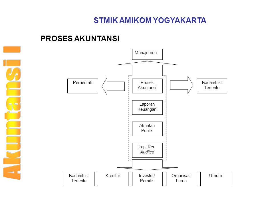 STMIK AMIKOM YOGYAKARTA PROSES AKUNTANSI Manajemen Proses Akuntansi Laporan Keuangan Akuntan Publik Lap. Keu Audited Investor/ Pemilik Organisasi buru