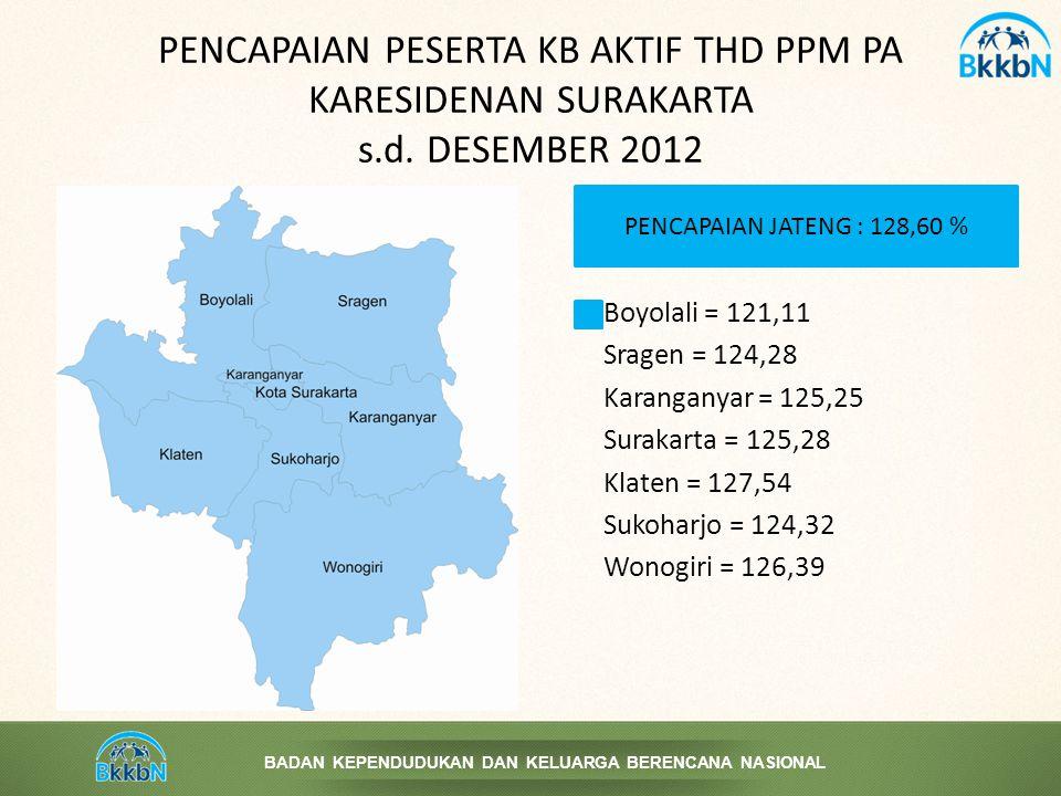 BADAN KEPENDUDUKAN DAN KELUARGA BERENCANA NASIONAL PENCAPAIAN PESERTA KB AKTIF THD PPM PA KARESIDENAN SURAKARTA s.d. DESEMBER 2012 Boyolali = 121,11 S