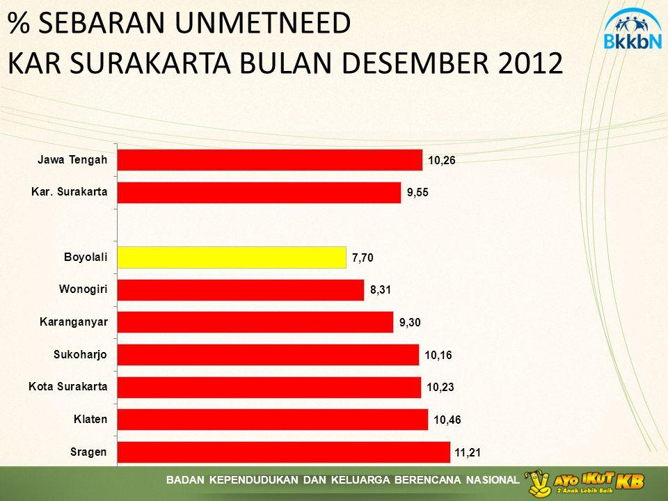 BADAN KEPENDUDUKAN DAN KELUARGA BERENCANA NASIONAL % SEBARAN UNMETNEED KAR SURAKARTA BULAN DESEMBER 2012