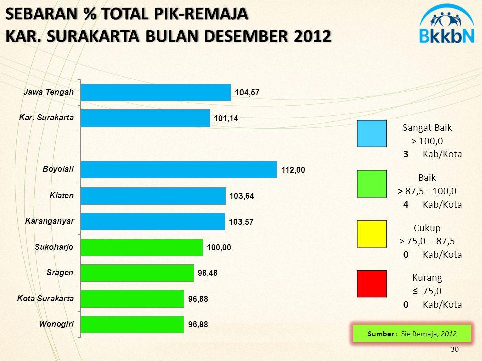 30 SEBARAN % TOTAL PIK-REMAJA KAR. SURAKARTA BULAN DESEMBER 2012 Sangat Baik > 100,0 3Kab/Kota Baik > 87,5 - 100,0 4Kab/Kota Cukup > 75,0 - 87,5 0Kab/