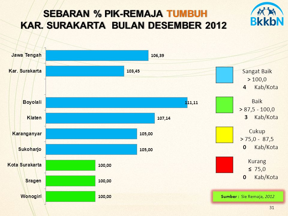 31 SEBARAN % PIK-REMAJA TUMBUH KAR. SURAKARTA BULAN DESEMBER 2012 SEBARAN % PIK-REMAJA TUMBUH KAR. SURAKARTA BULAN DESEMBER 2012 Sangat Baik > 100,0 4