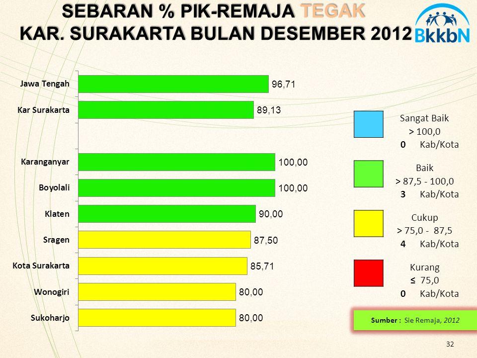 32 SEBARAN % PIK-REMAJA TEGAK KAR. SURAKARTA BULAN DESEMBER 2012 SEBARAN % PIK-REMAJA TEGAK KAR. SURAKARTA BULAN DESEMBER 2012 Sangat Baik > 100,0 0Ka