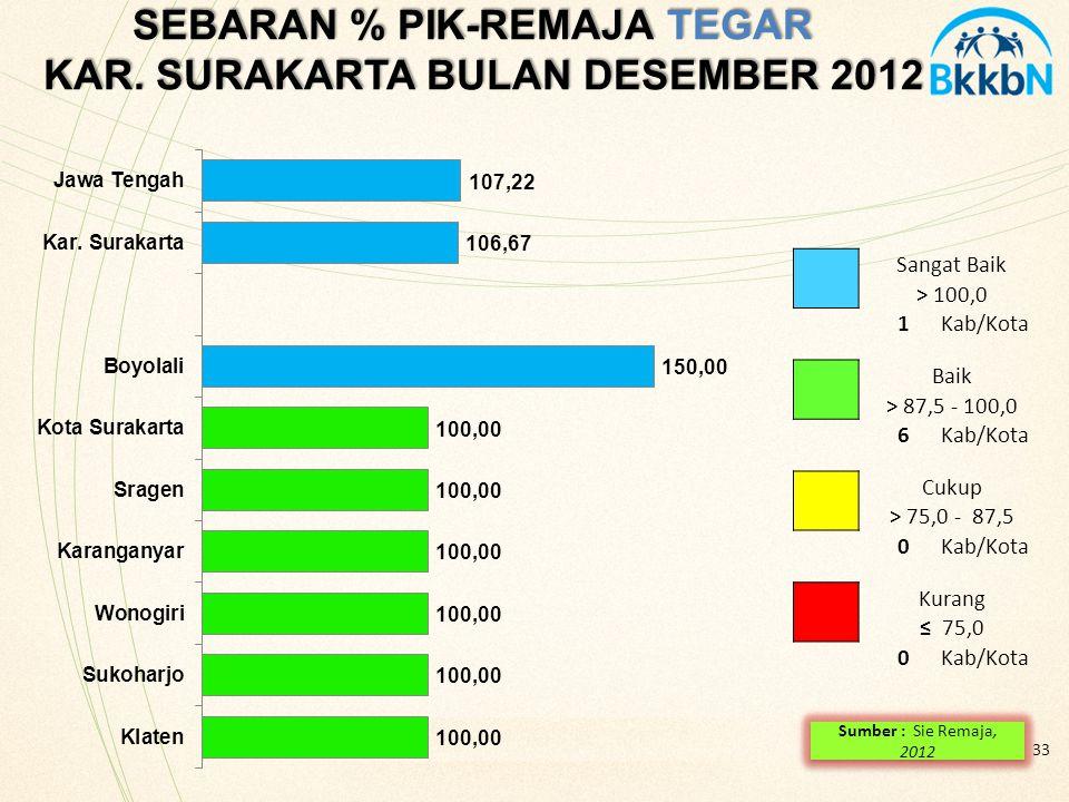 33 SEBARAN % PIK-REMAJA TEGAR KAR. SURAKARTA BULAN DESEMBER 2012 Sangat Baik > 100,0 1Kab/Kota Baik > 87,5 - 100,0 6Kab/Kota Cukup > 75,0 - 87,5 0Kab/