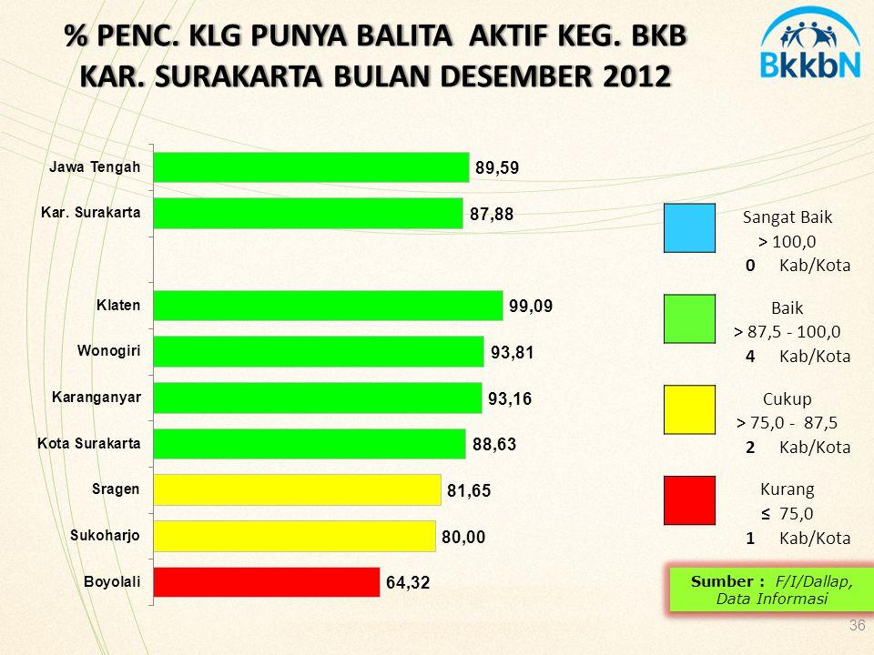 36 % PENC. KLG PUNYA BALITA AKTIF KEG. BKB KAR. SURAKARTA BULAN DESEMBER 2012 Sangat Baik > 100,0 0Kab/Kota Baik > 87,5 - 100,0 4Kab/Kota Cukup > 75,0
