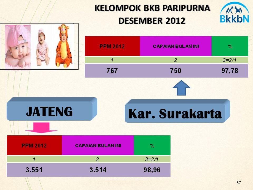 37 JATENG KELOMPOK BKB PARIPURNA DESEMBER 2012 KELOMPOK BKB PARIPURNA DESEMBER 2012 Kar. Surakarta