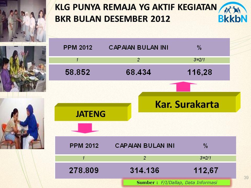 JATENG 39 KLG PUNYA REMAJA YG AKTIF KEGIATAN BKR BULAN DESEMBER 2012 Sumber : F/I/Dallap, Data Informasi Kar. Surakarta