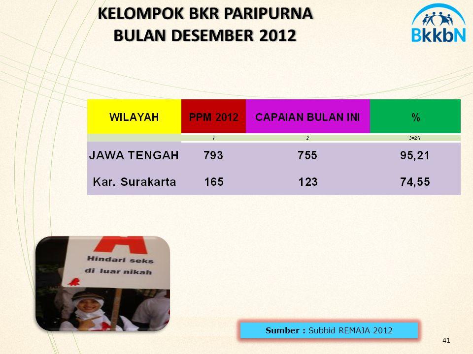 41 KELOMPOK BKR PARIPURNA BULAN DESEMBER 2012 KELOMPOK BKR PARIPURNA BULAN DESEMBER 2012 Sumber : Subbid REMAJA 2012