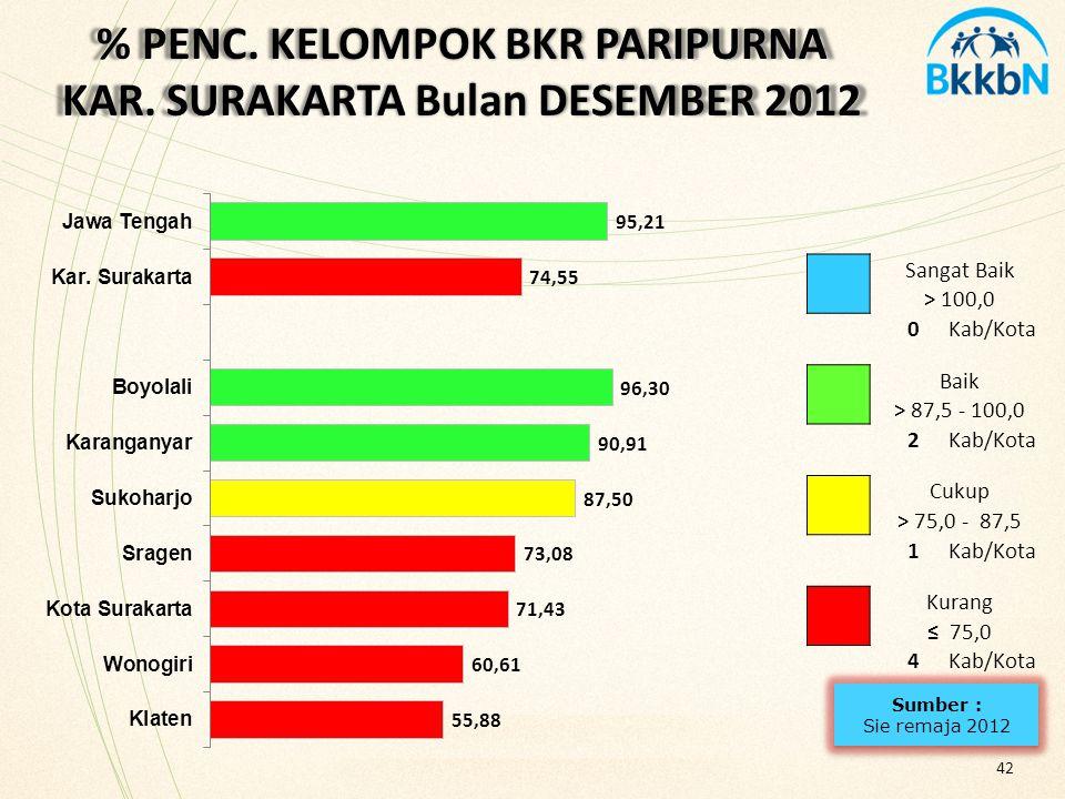 % PENC. KELOMPOK BKR PARIPURNA KAR. SURAKARTA Bulan DESEMBER 2012 42 Sangat Baik > 100,0 0Kab/Kota Baik > 87,5 - 100,0 2Kab/Kota Cukup > 75,0 - 87,5 1