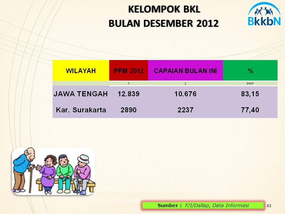 43 KELOMPOK BKL BULAN DESEMBER 2012 KELOMPOK BKL BULAN DESEMBER 2012 Sumber : F/I/Dallap, Data Informasi