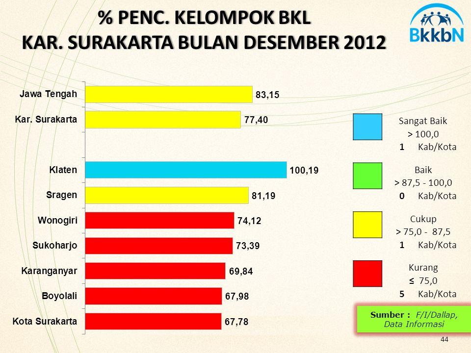 % PENC. KELOMPOK BKL KAR. SURAKARTA BULAN DESEMBER 2012 44 Sangat Baik > 100,0 1Kab/Kota Baik > 87,5 - 100,0 0Kab/Kota Cukup > 75,0 - 87,5 1Kab/Kota K