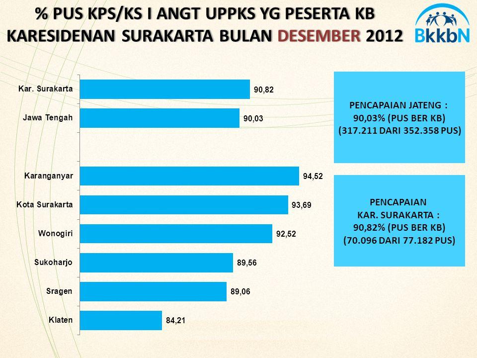 % PUS KPS/KS I ANGT UPPKS YG PESERTA KB KARESIDENAN SURAKARTA BULAN DESEMBER 2012 PENCAPAIAN JATENG : 90,03% (PUS BER KB) (317.211 DARI 352.358 PUS) PENCAPAIAN KAR.