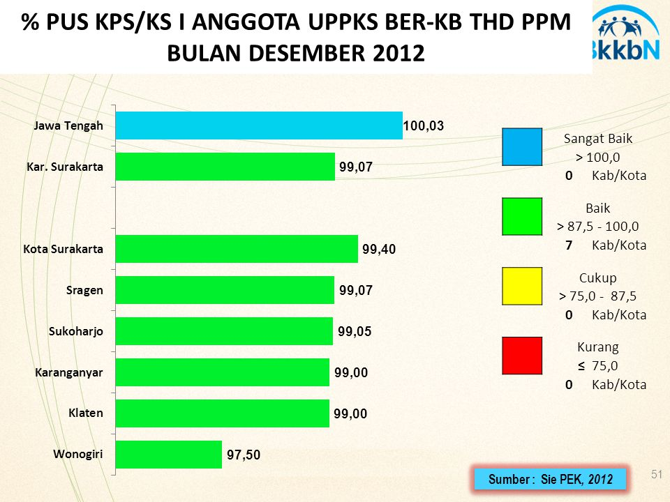 51 % PUS KPS/KS I ANGGOTA UPPKS BER-KB THD PPM BULAN DESEMBER 2012 Sangat Baik > 100,0 0Kab/Kota Baik > 87,5 - 100,0 7Kab/Kota Cukup > 75,0 - 87,5 0Ka