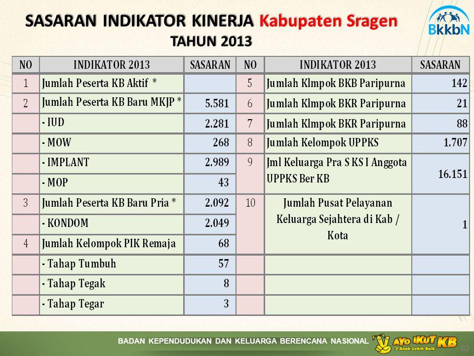 BADAN KEPENDUDUKAN DAN KELUARGA BERENCANA NASIONAL SASARAN INDIKATOR KINERJA Kabupaten Sragen TAHUN 2013 62