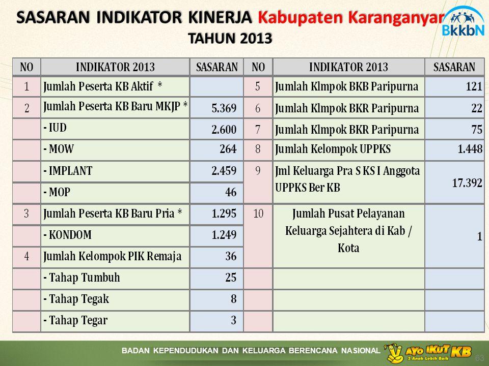BADAN KEPENDUDUKAN DAN KELUARGA BERENCANA NASIONAL SASARAN INDIKATOR KINERJA Kabupaten Karanganyar TAHUN 2013 63